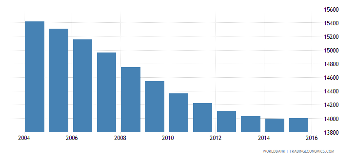 swaziland population age 11 male wb data
