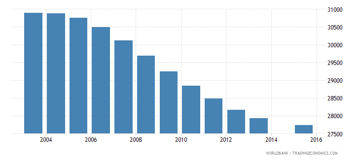 swaziland population age 12 total wb data