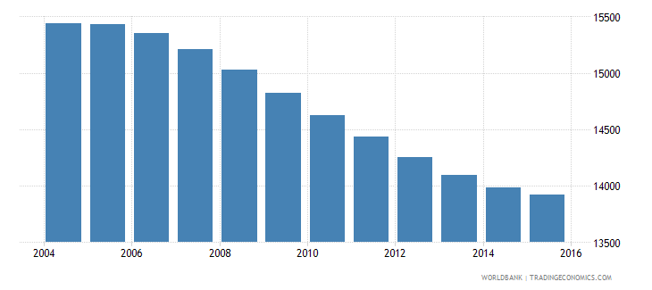 swaziland population age 13 male wb data