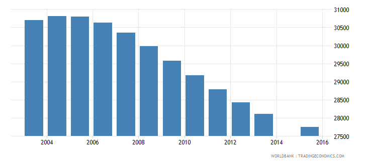 swaziland population age 13 total wb data