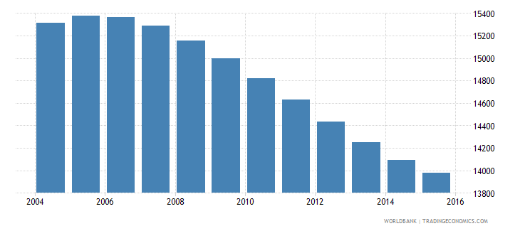 swaziland population age 14 male wb data