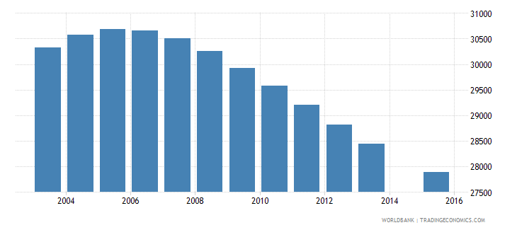 swaziland population age 14 total wb data