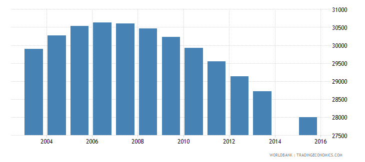 swaziland population age 15 total wb data