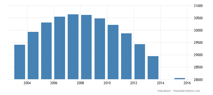 swaziland population age 16 total wb data