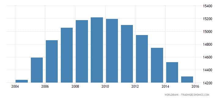 swaziland population age 18 male wb data