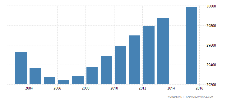swaziland population age 2 total wb data