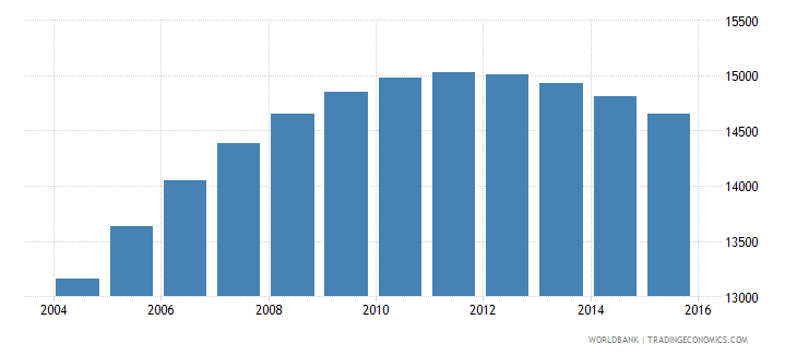 swaziland population age 20 male wb data