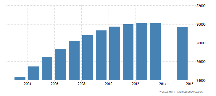 swaziland population age 21 total wb data