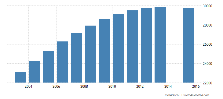 swaziland population age 22 total wb data