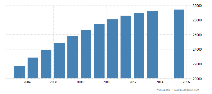 swaziland population age 23 total wb data