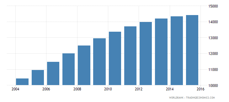 swaziland population age 24 male wb data