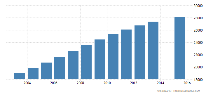swaziland population age 25 total wb data
