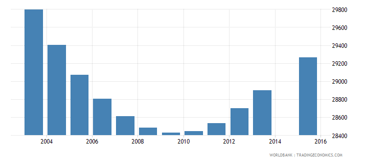 swaziland population age 6 total wb data