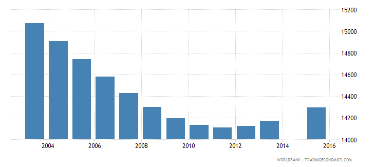 swaziland population age 8 female wb data