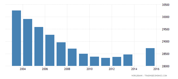 swaziland population age 8 total wb data