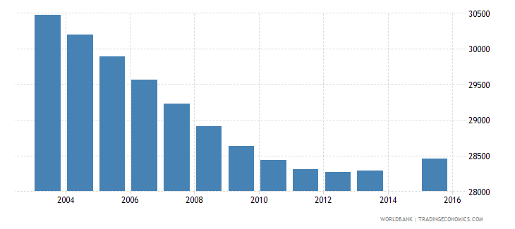 swaziland population age 9 total wb data