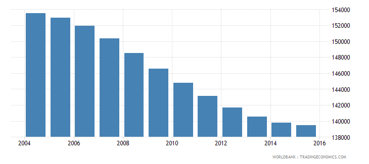 swaziland population ages 10 14 total wb data
