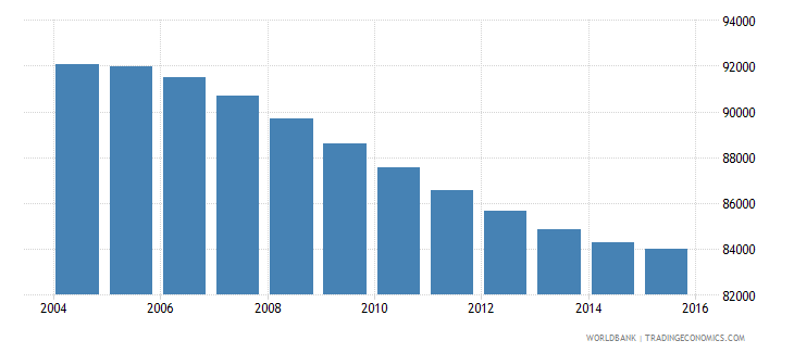 swaziland population ages 10 15 male wb data