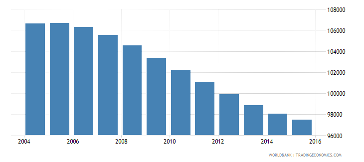 swaziland population ages 10 16 female wb data