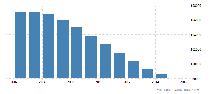 swaziland population ages 10 16 male wb data