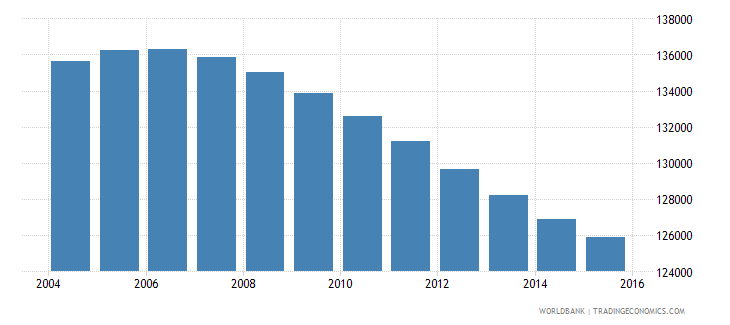 swaziland population ages 10 18 female wb data