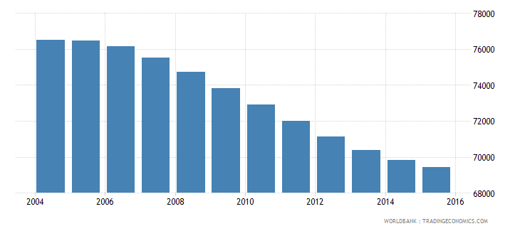 swaziland population ages 11 15 female wb data