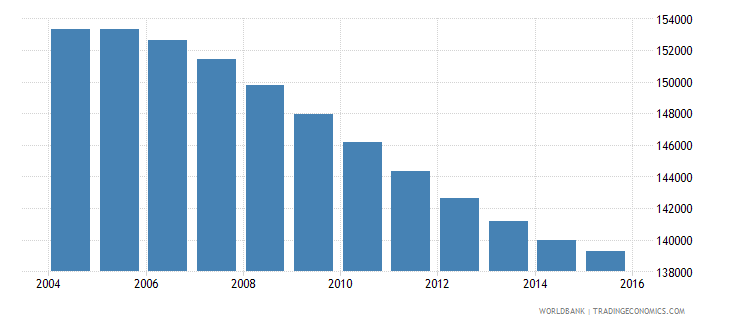 swaziland population ages 11 15 total wb data