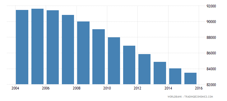 swaziland population ages 11 16 female wb data