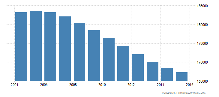 swaziland population ages 11 16 total wb data