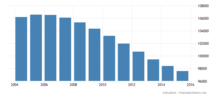 swaziland population ages 11 17 female wb data