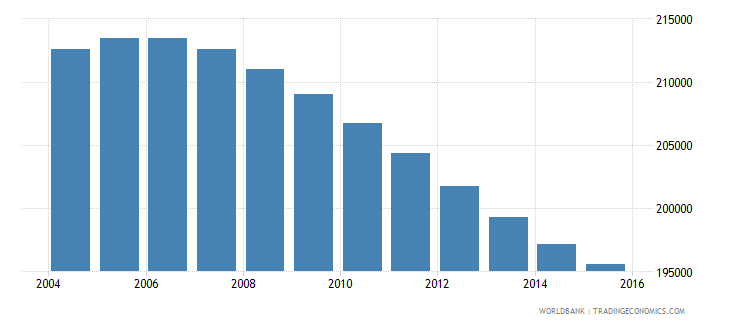 swaziland population ages 11 17 total wb data