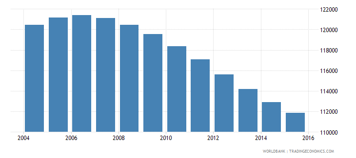 swaziland population ages 11 18 female wb data