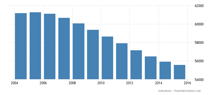 swaziland population ages 12 15 female wb data
