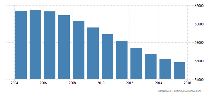 swaziland population ages 12 15 male wb data