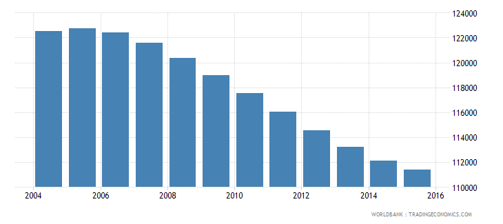 swaziland population ages 12 15 total wb data