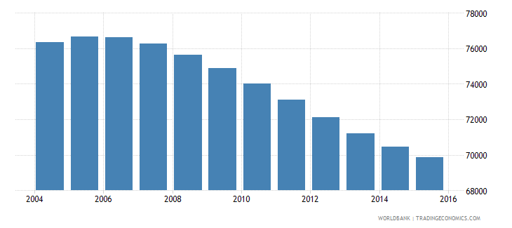swaziland population ages 12 16 male wb data