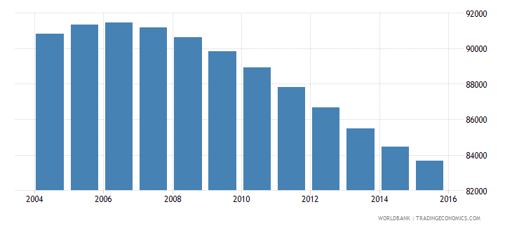 swaziland population ages 12 17 female wb data