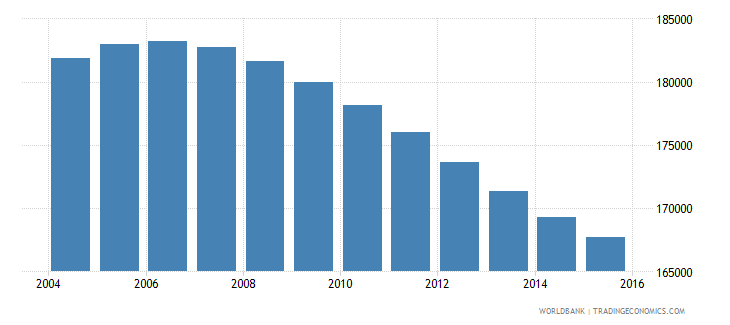 swaziland population ages 12 17 total wb data