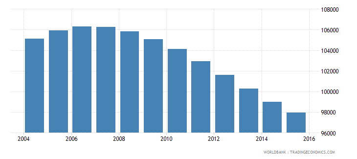 swaziland population ages 12 18 female wb data