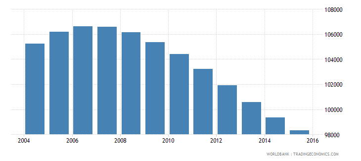 swaziland population ages 12 18 male wb data
