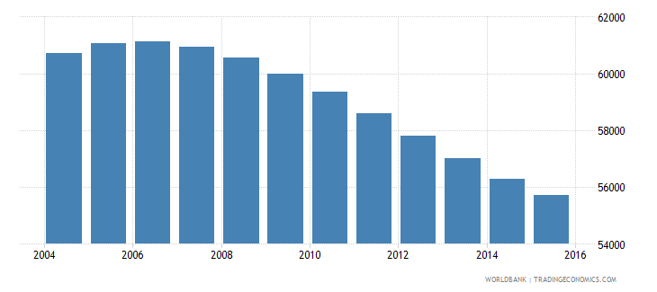 swaziland population ages 13 16 female wb data