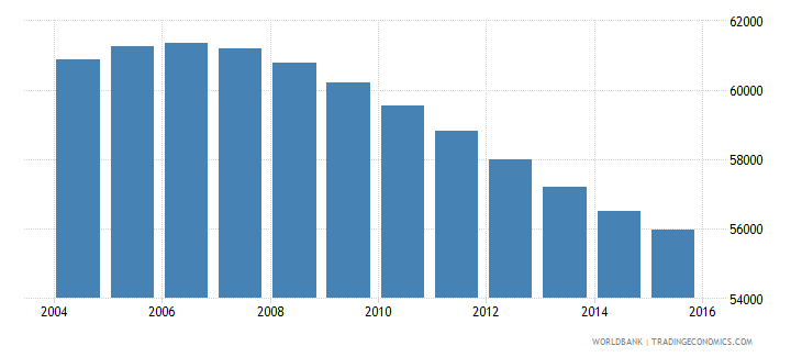 swaziland population ages 13 16 male wb data