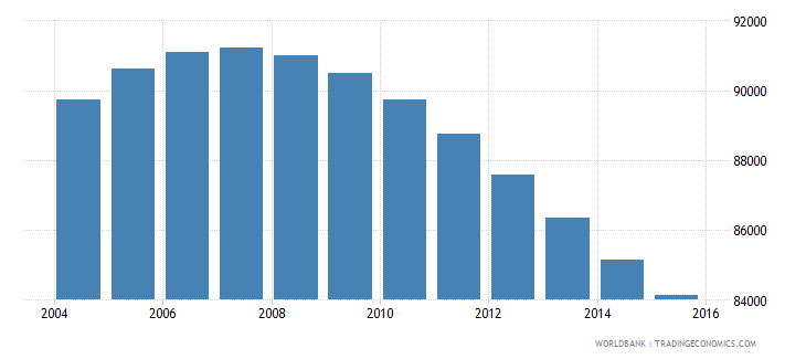 swaziland population ages 13 18 female wb data