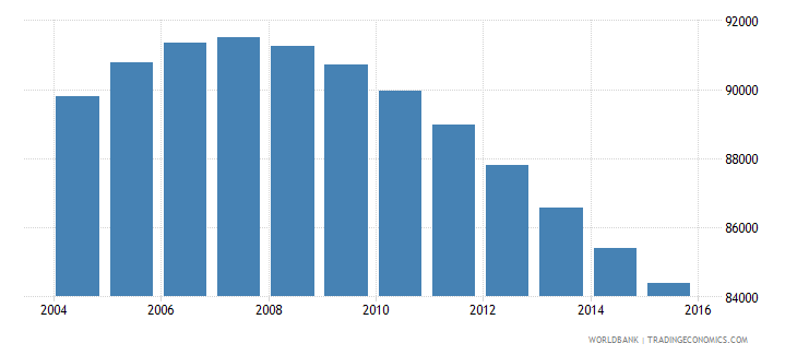 swaziland population ages 13 18 male wb data