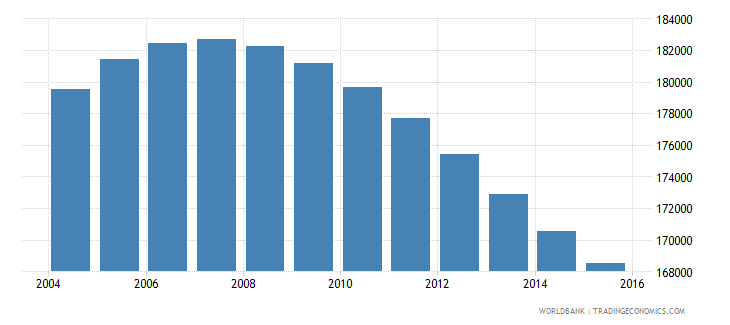 swaziland population ages 13 18 total wb data