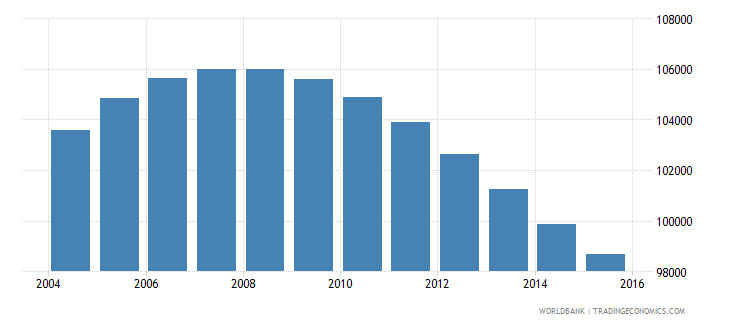 swaziland population ages 13 19 female wb data