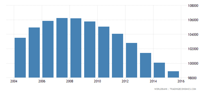 swaziland population ages 13 19 male wb data
