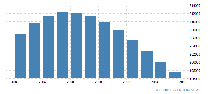 swaziland population ages 13 19 total wb data
