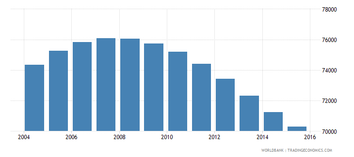 swaziland population ages 14 18 female wb data