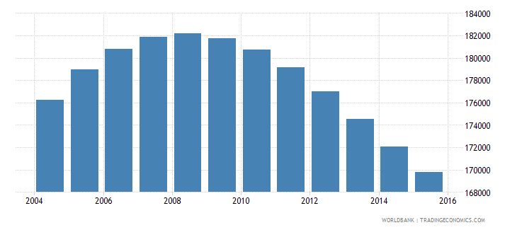 swaziland population ages 14 19 total wb data